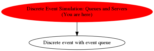 Graph of models related to 'Discrete Event Simulation: Queues and Servers'