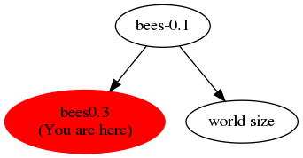 Graph of models related to 'bees0.3'